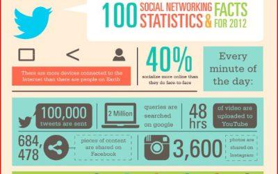 100 interessante weetjes over social media
