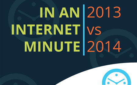 Social Media in 1 minuut 2013 versus 2014